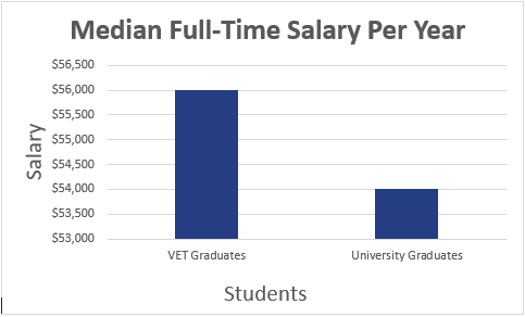 Median full time salary per year